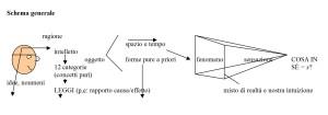 Kant_processo_conoscenza