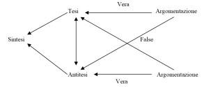 triangolo_dialettico