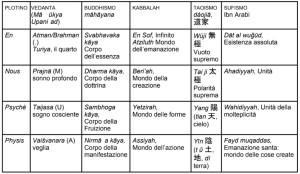 Plotino_Vedanta_alfabeto_filosofico_Pasqualotto_