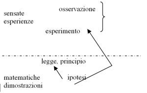 metodo-di-galileo