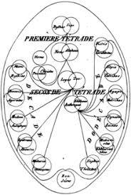 sistema gnostico