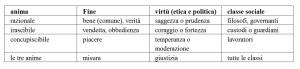 tripartizione_platonica